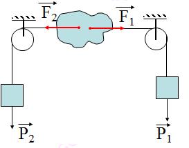 cân bằng của một vật chịu tác dụng của hai lực và ba lực.png