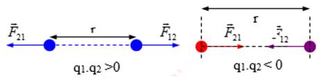 công thức vật lý 11 phần điện tích và điện trường.png