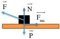 hướng hợp với phương ngang góc α để vật tăng tốc nhanh nhất.png