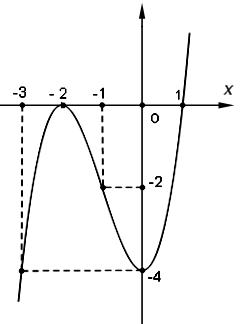 Khảo sát và vẽ đồ thị hàm số bậc 3-3.png