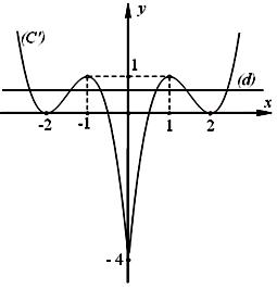 Khảo sát và vẽ đồ thị hàm số bậc 3-4.png