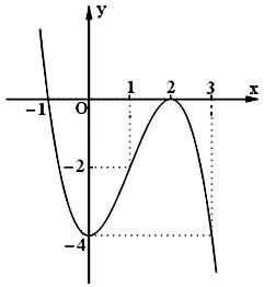 Khảo sát và vẽ đồ thị hàm số bậc ba.png