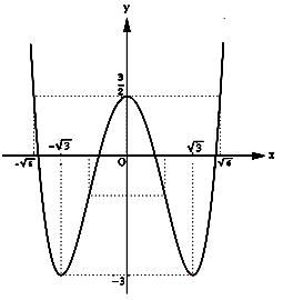 Khảo sát và vẽ đồ thị hàm số trùng phương 1.png
