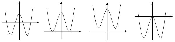Khảo sát và vẽ đồ thị hàm số trùng phương.png
