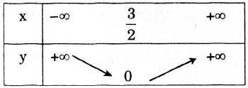 Lập bảng biến thiên và vẽ đồ thị.png