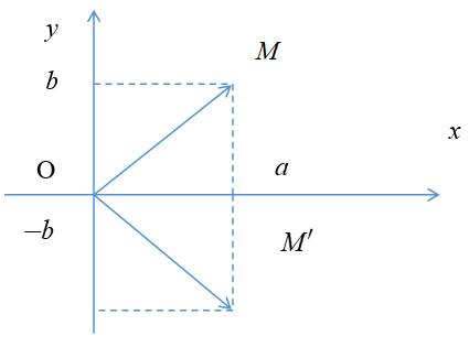 Số phức và các phép toán.png
