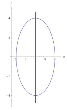 Tính thể tích vật thể tròn xoay dạng 2.png