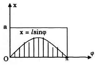 Tính xác suất của một biến cố bằng phương pháp hình học.png