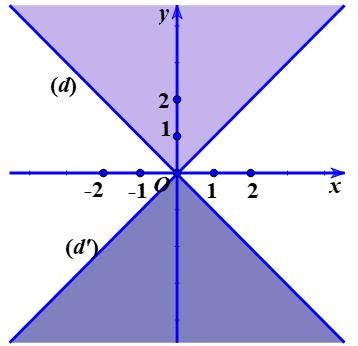 Xác định miền nghiệm của bất phương trình.png