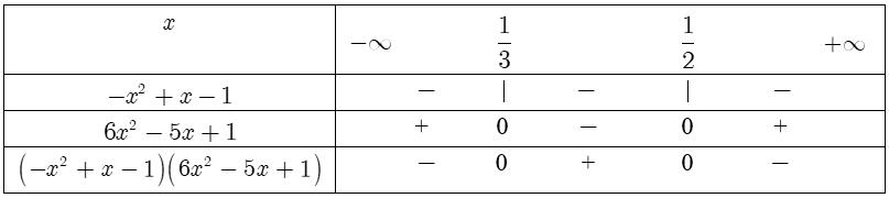 Xét dấu của biểu thức chứa tam thức bậc hai.png