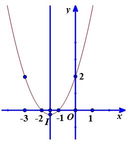 Xét sự biến thiên và vẽ đồ thị của hàm số.png